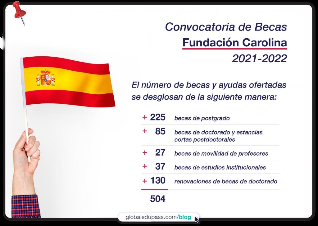 aplica a las becas en España de la Fundación Carolina