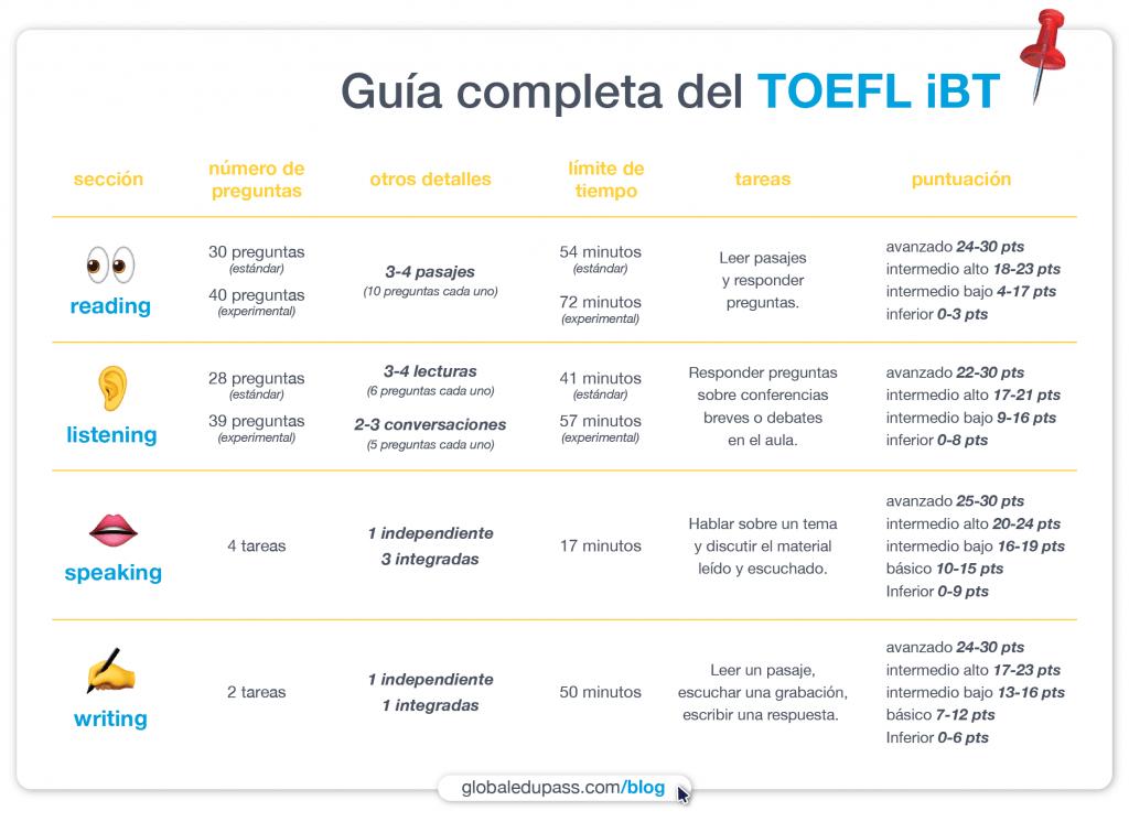 Consejos para Buen Puntaje en TOEFL