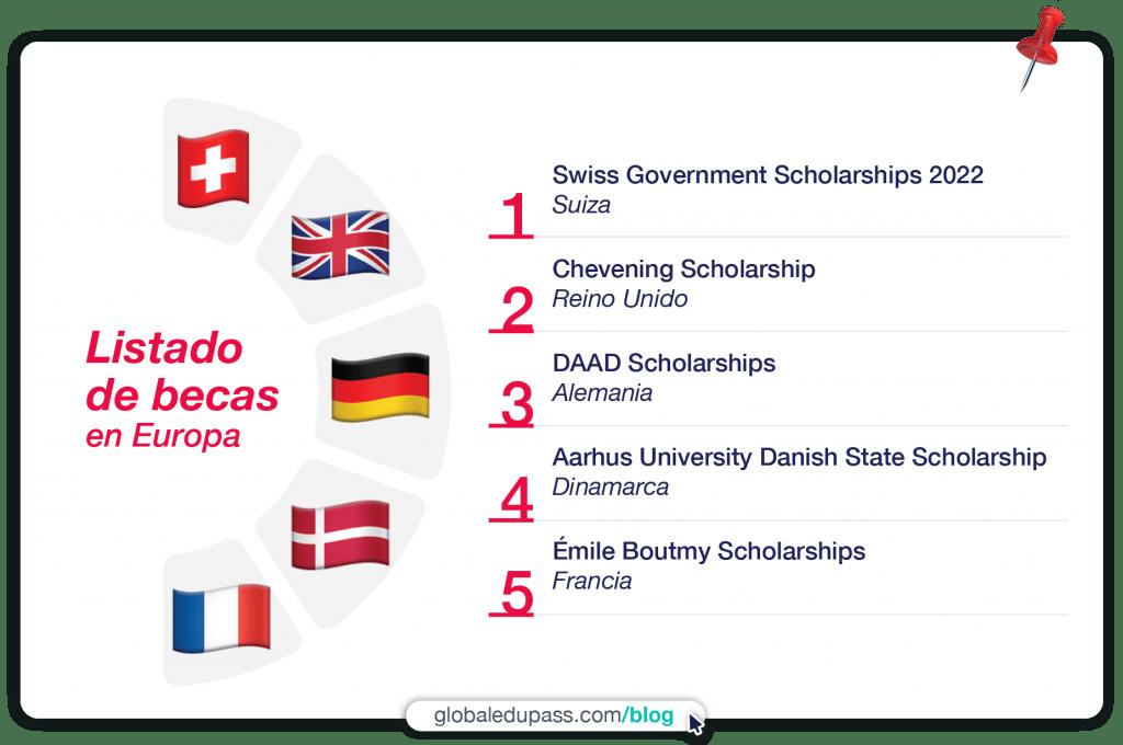 5 becas en Europa para estudiar en 2022