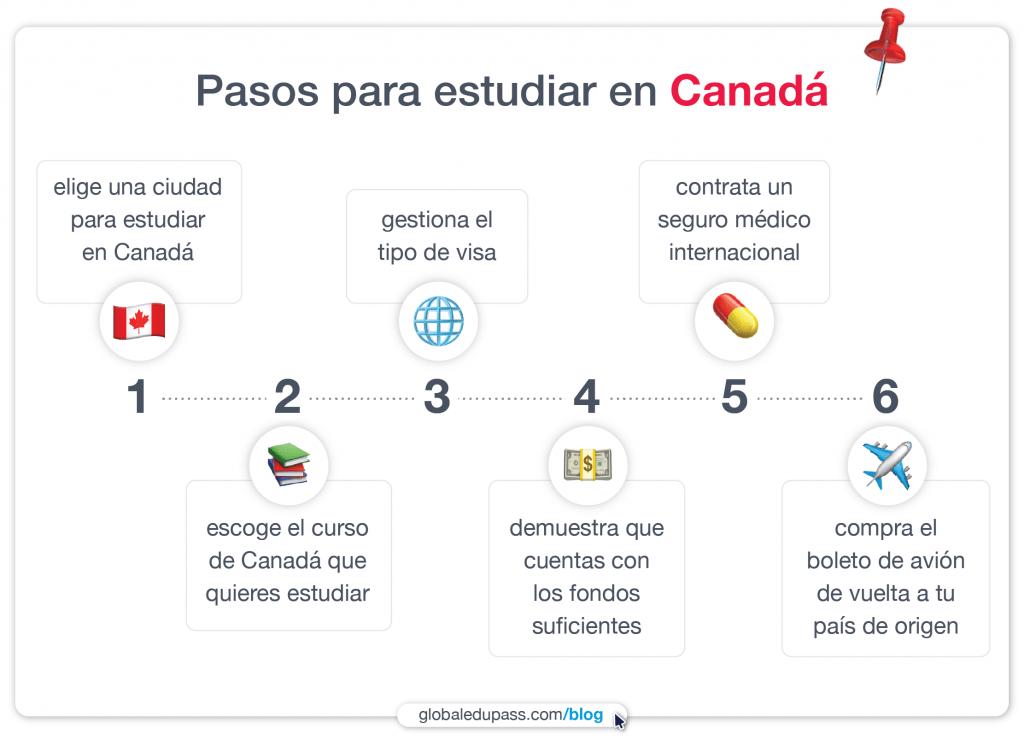 estudia en Canada siguiendo estos 6 pasos