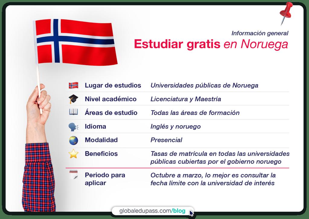 Resumen de informaciones últiles para estudiar en Noruega